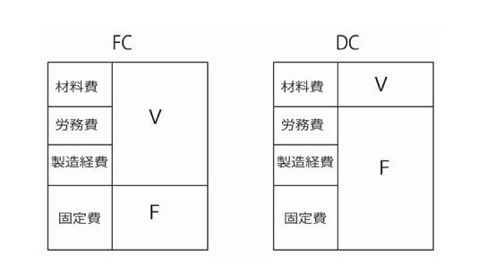 FCとDCの違い.jpg